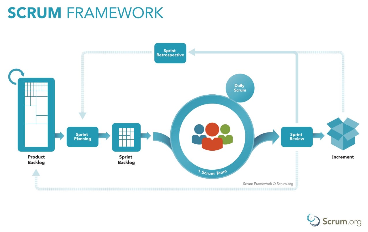 The Scrum process framework from product backlog to increment delivery