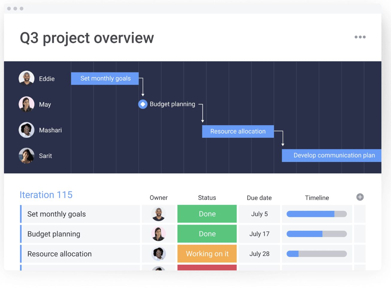 screenshot of monday.com project overview demonstrating key functions