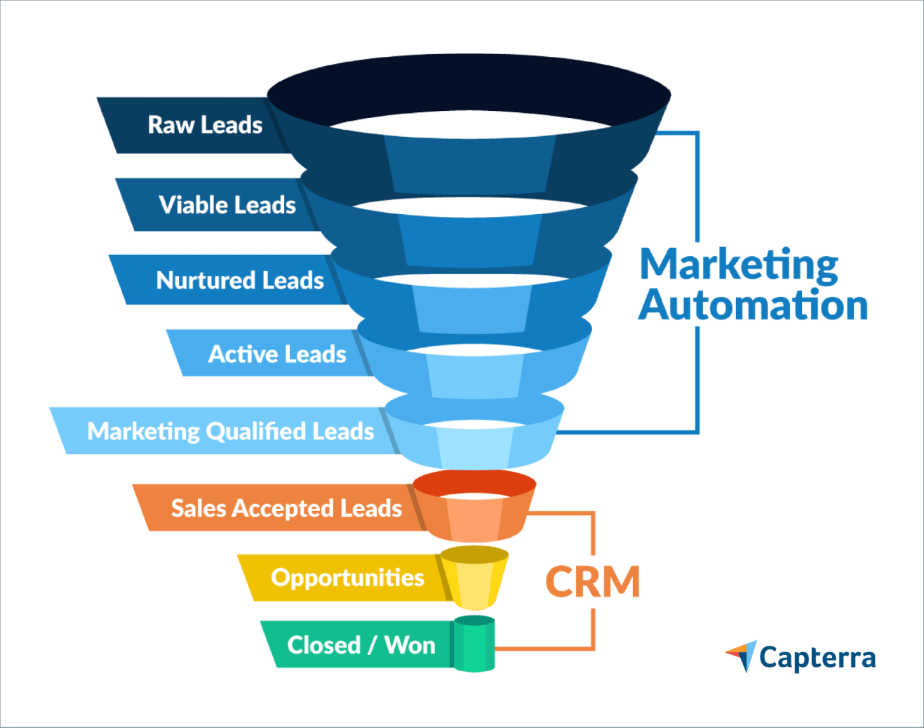 Marketing automation software vs CRM software