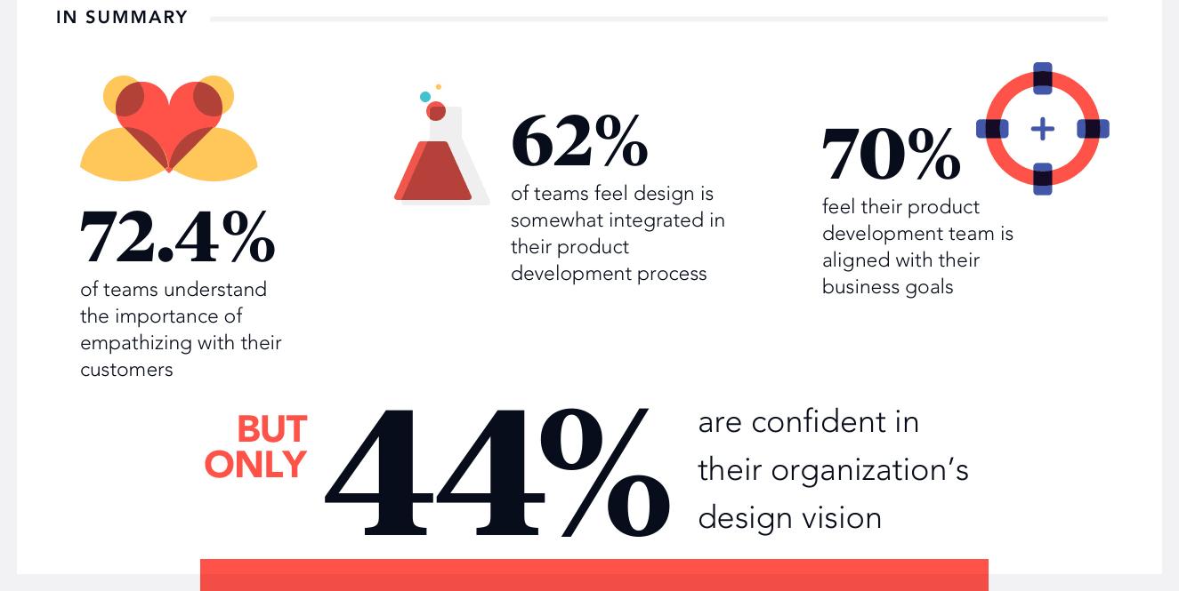 Design vision survey results