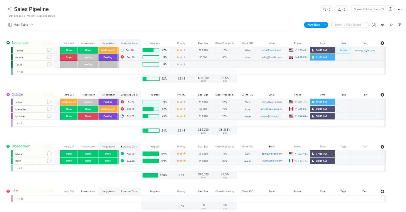 A screenshot of a sales pipeline template on monday.com