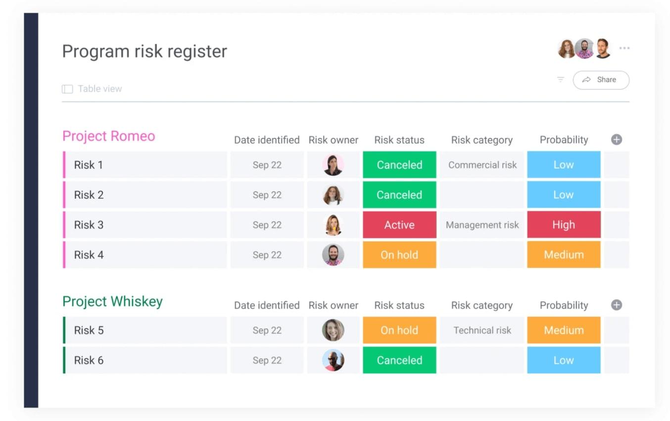 monday.com program risk register