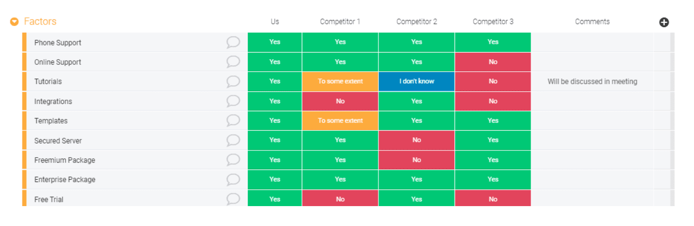 A screenshot showing the competitor analysis template from Monday.com