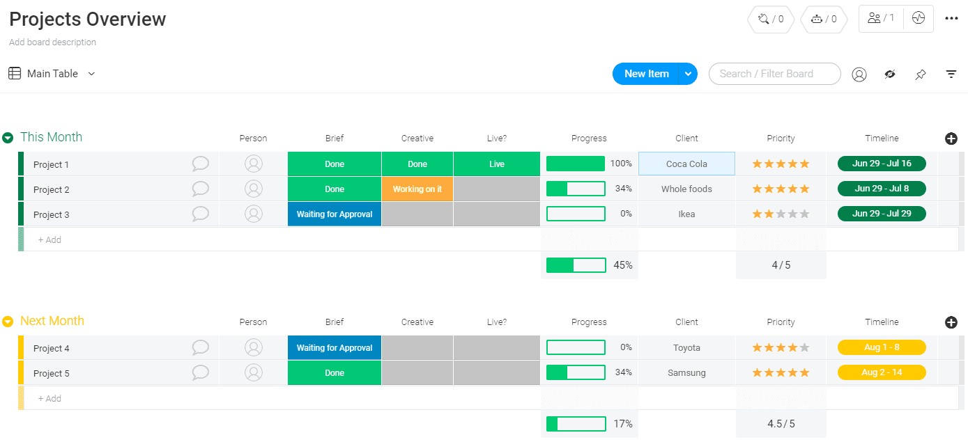 A screenshot of a project overview template from Monday.com.