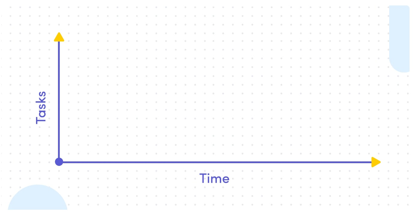 Empty bar chart showing building blocks of Gantt chart