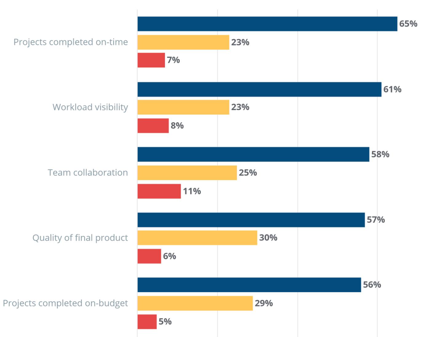 Design project management software statistics