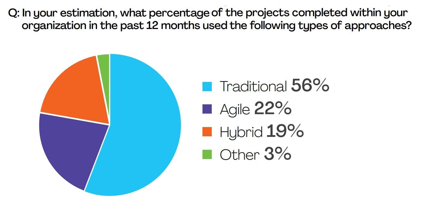Project management methodology usage share