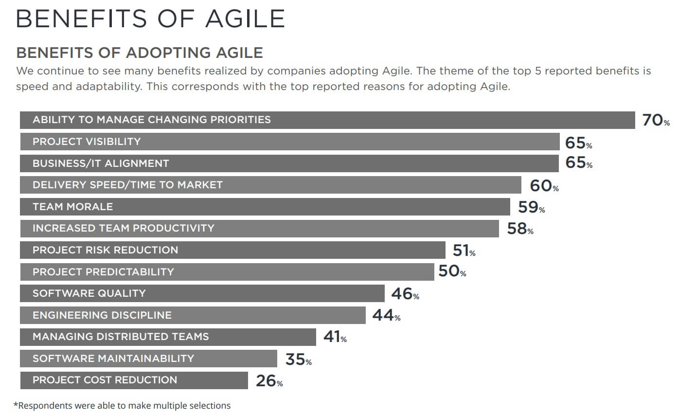 benefits of agile bar graph