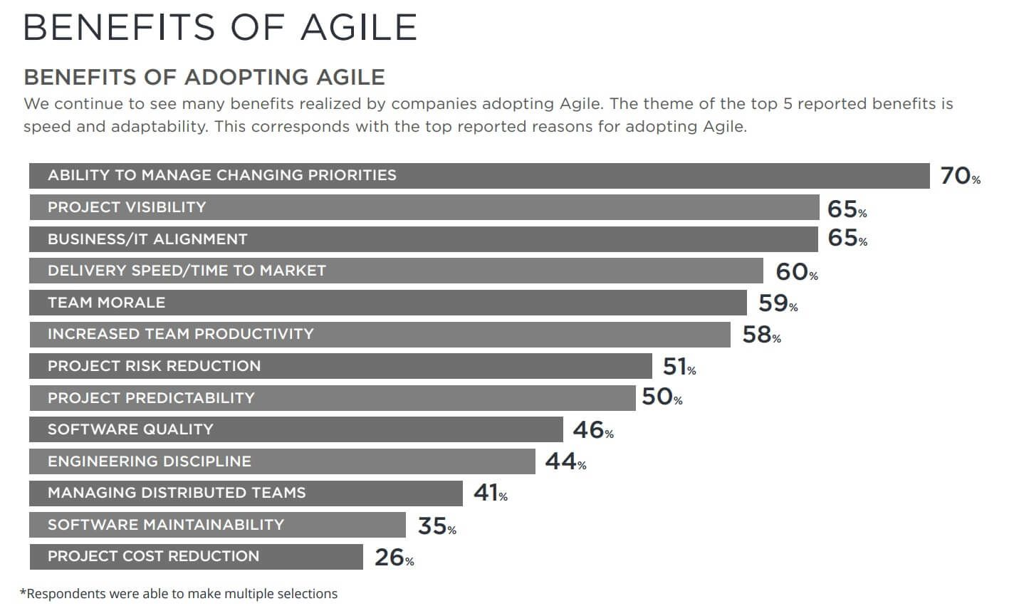 benefits of agile bar graph