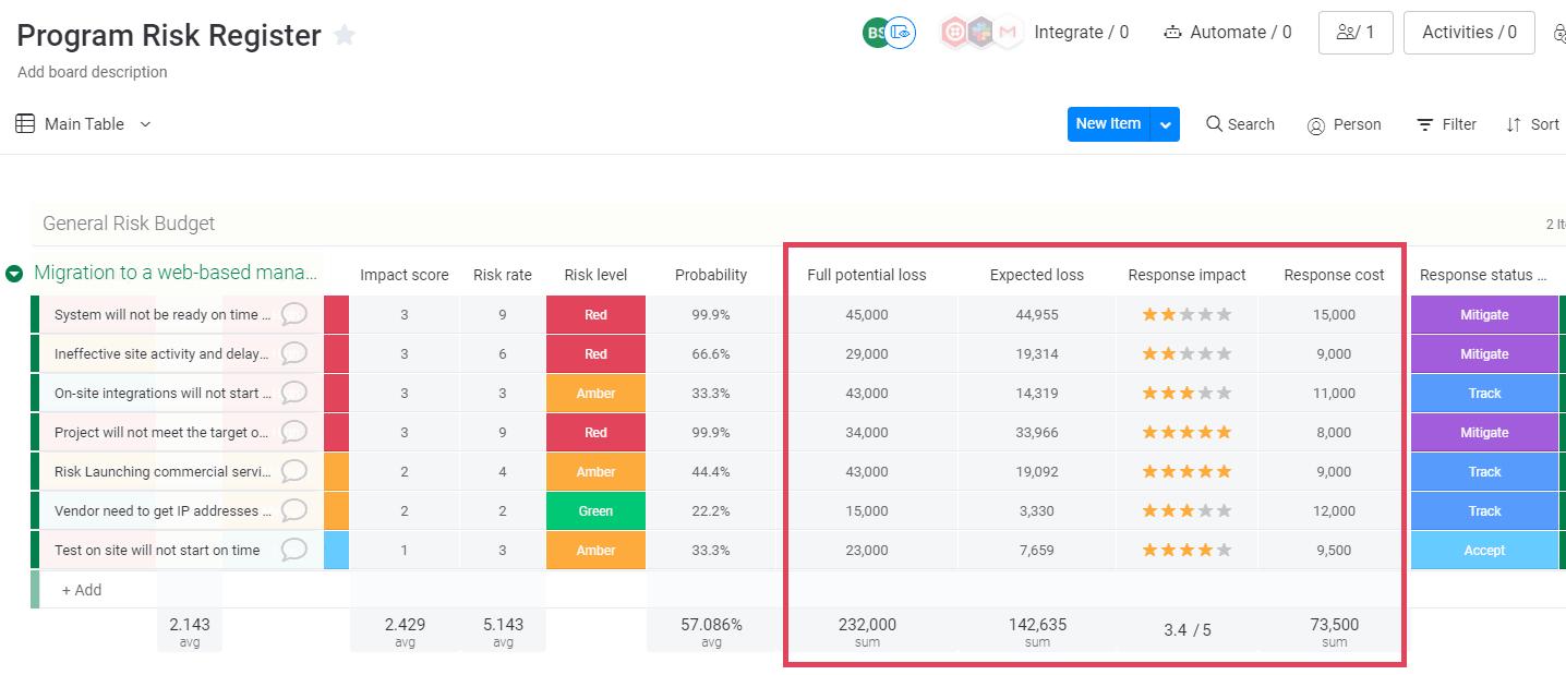 Quantitative risk register example in monday UI