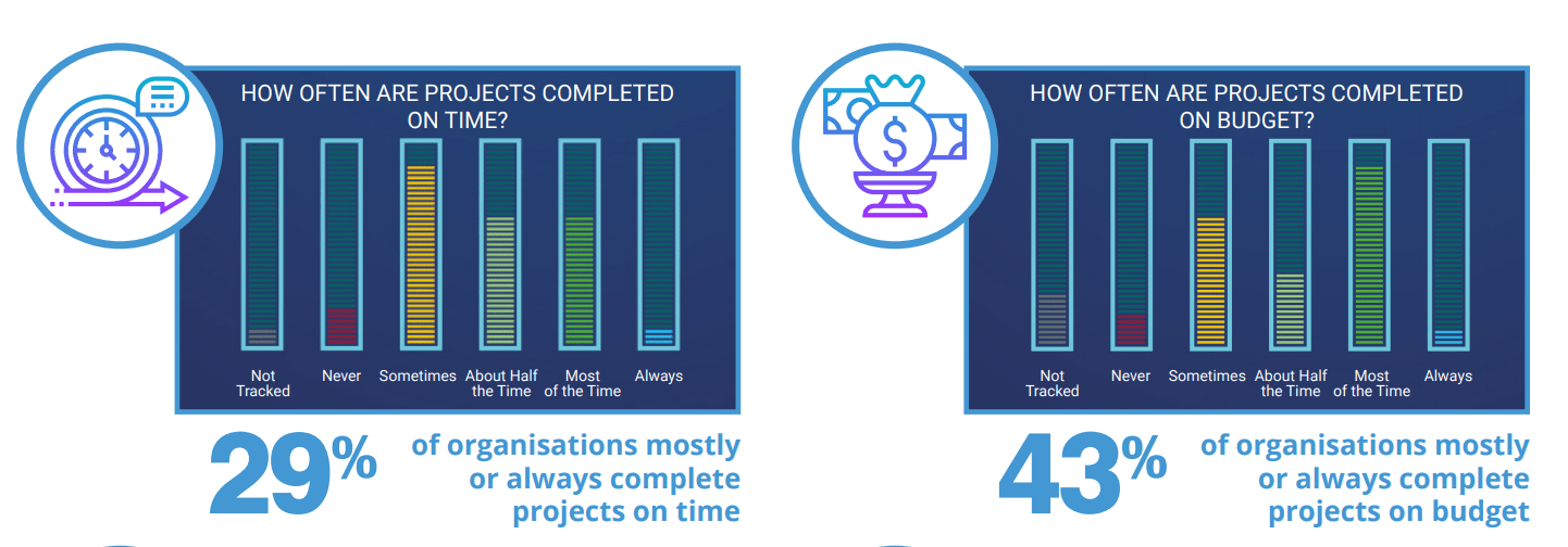 Projects completed on time and budget survey results