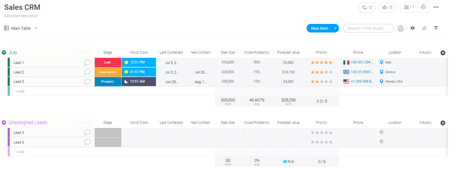 A screenshot of a CRM template from Monday.com.