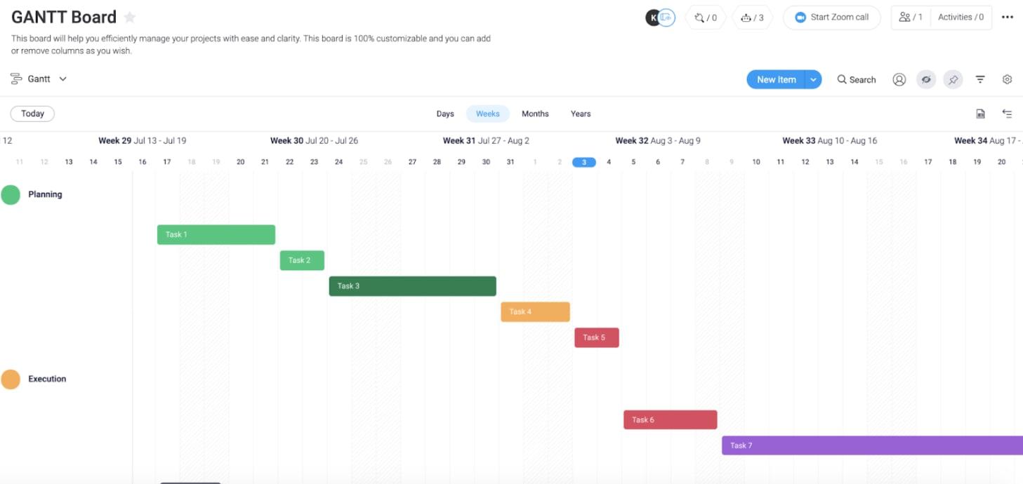 Screenshot of a Gantt chart in monday.com