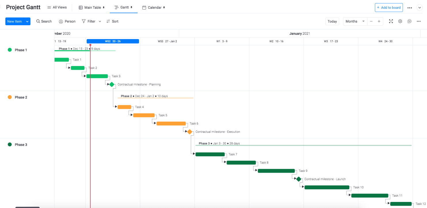 What Gantt chart looks like new