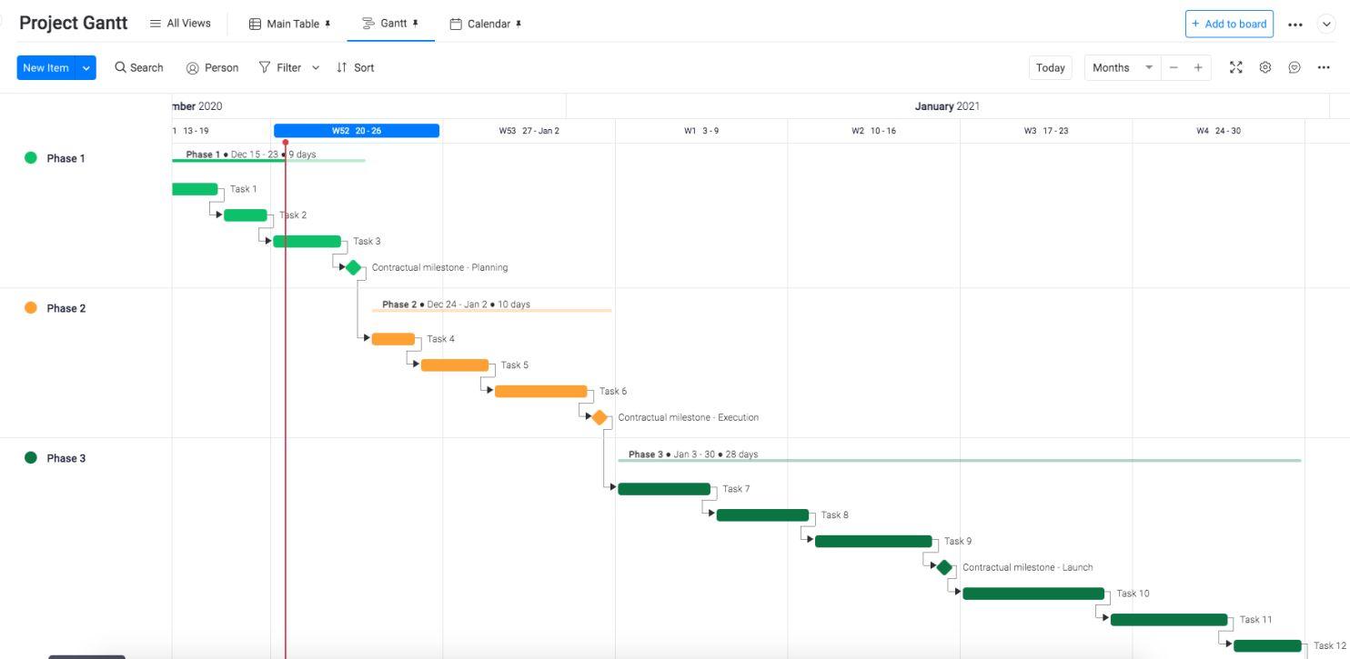 What Gantt chart looks like new