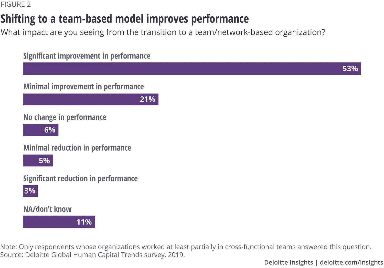 Cross-functional team performance graph