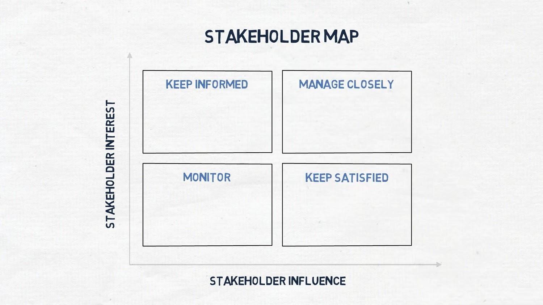 Stakeholder map chart