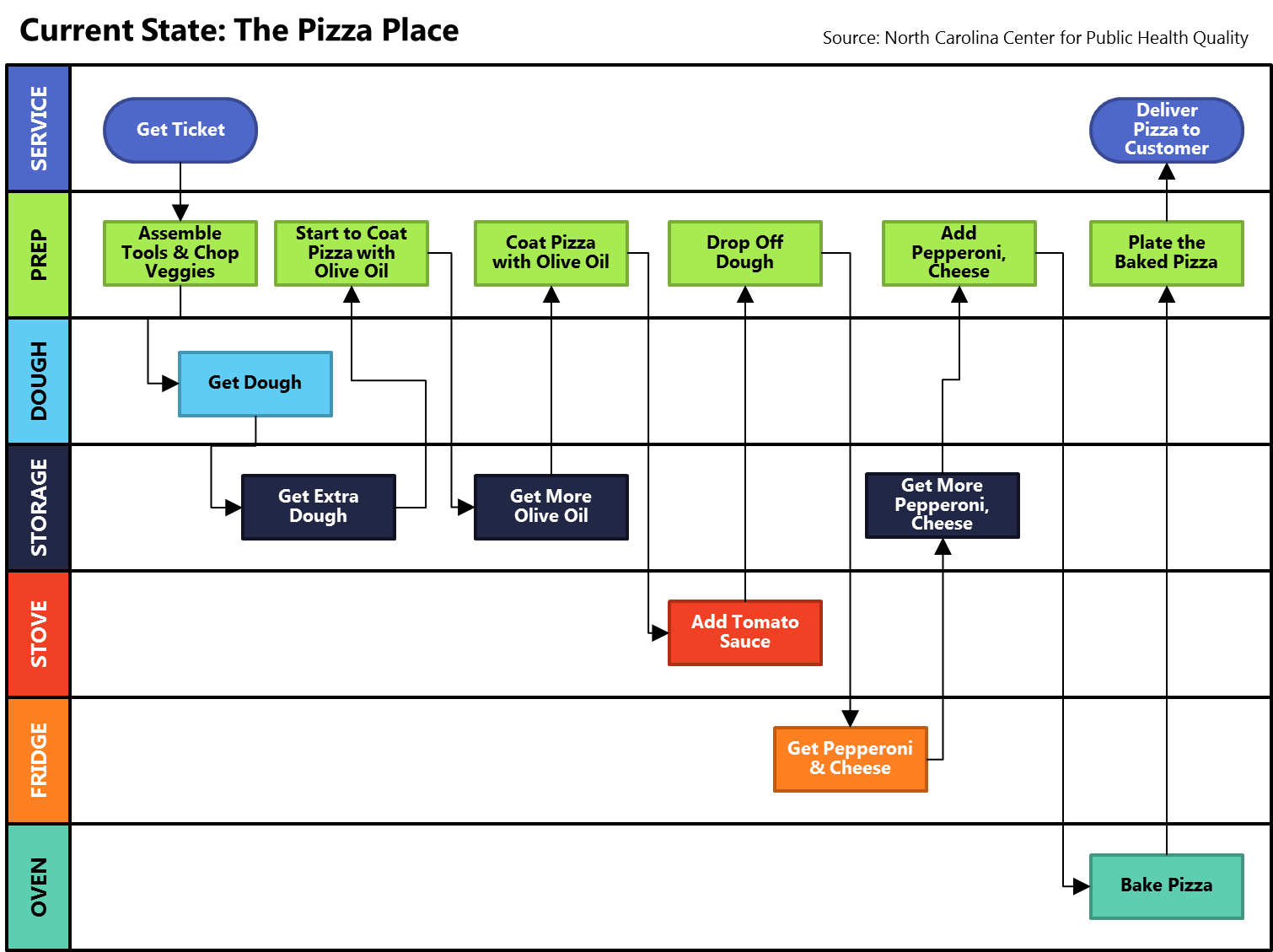 Learn about swimlanes in process mapping with this pizza place example.