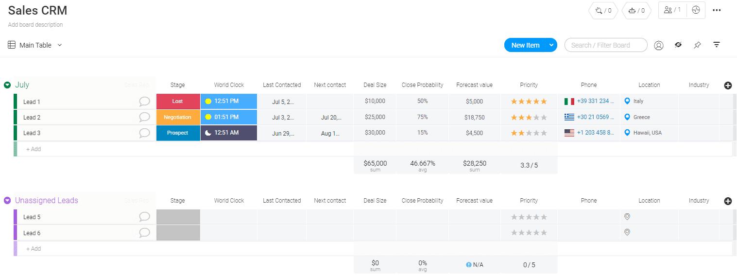 A screenshot showing Monday.com's CRM template