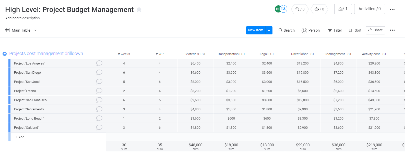 Project budget in monday.com