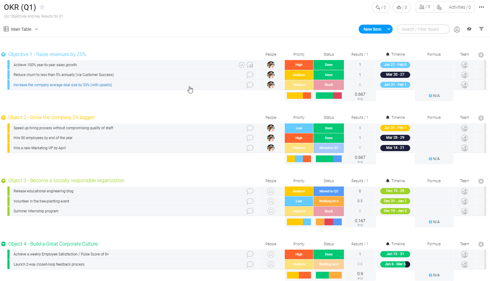 monday.com's OKR template screenshot