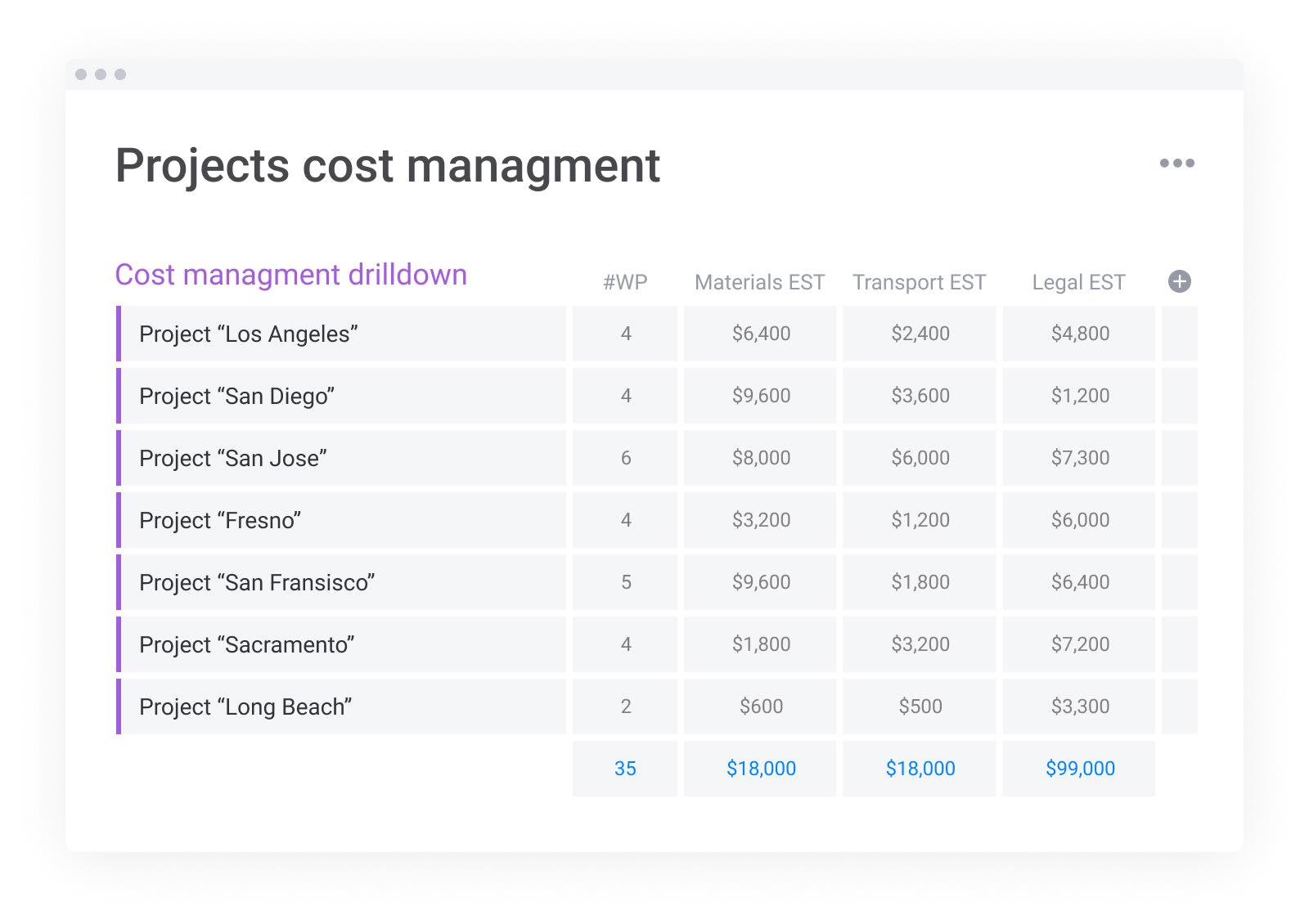 Cost report