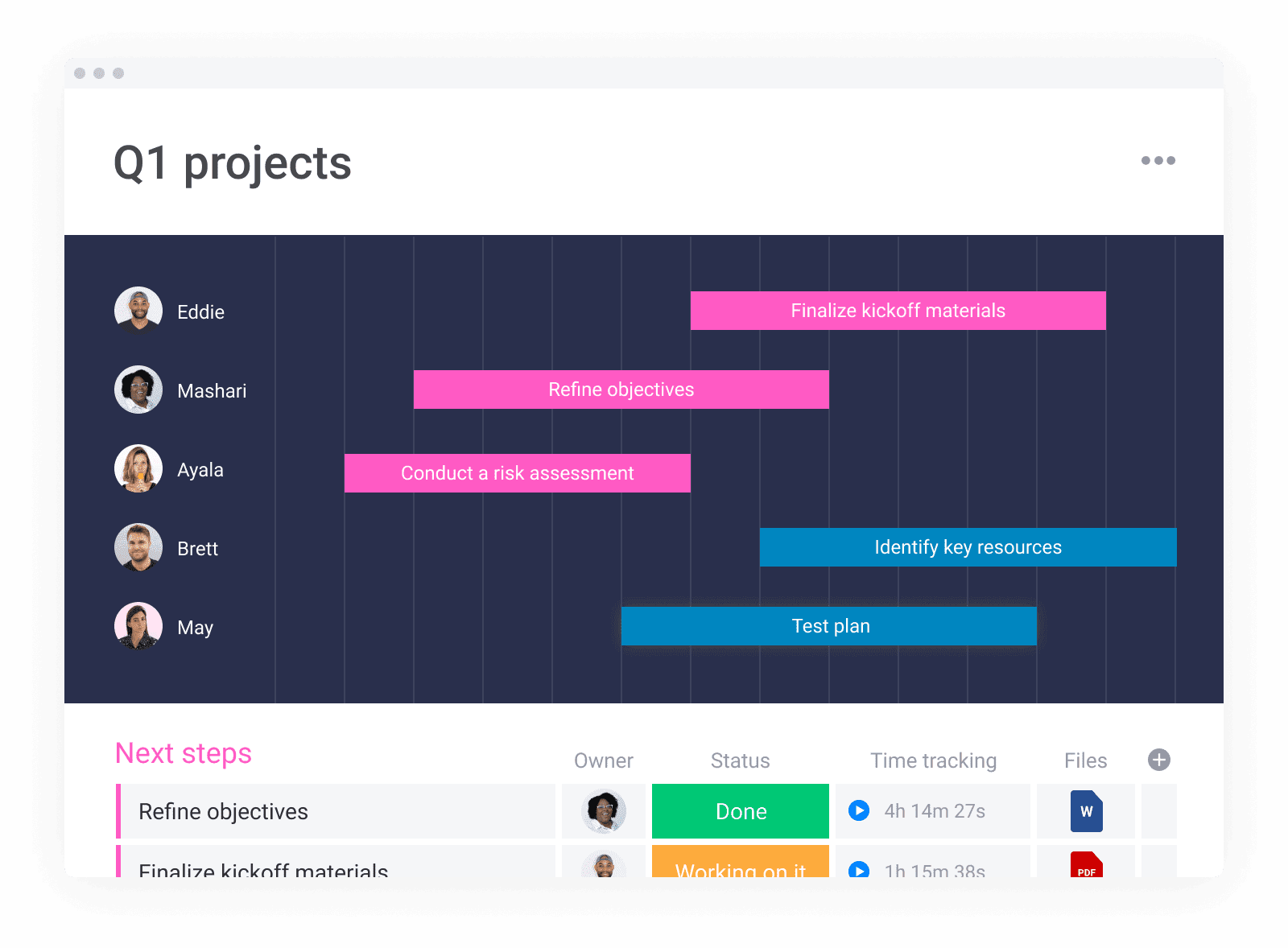 An example of a project timeline from Monday.com