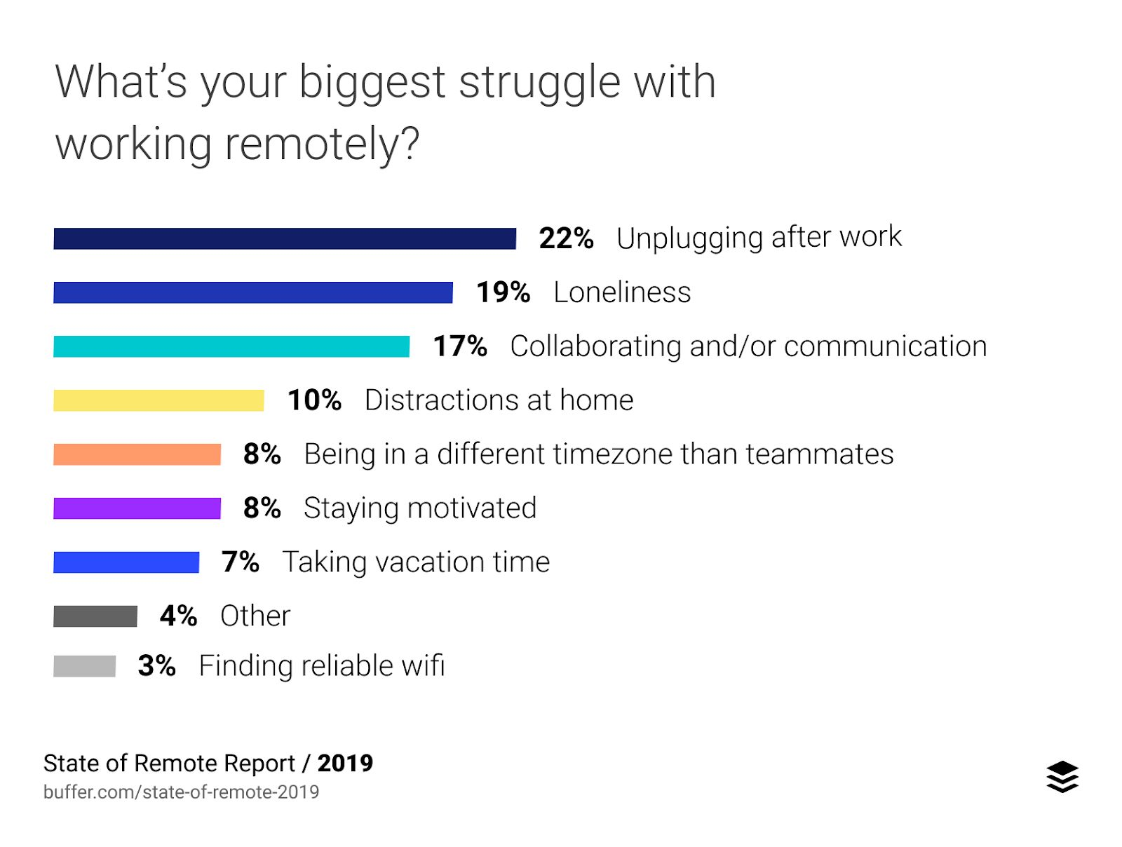Top challenges for remote teams