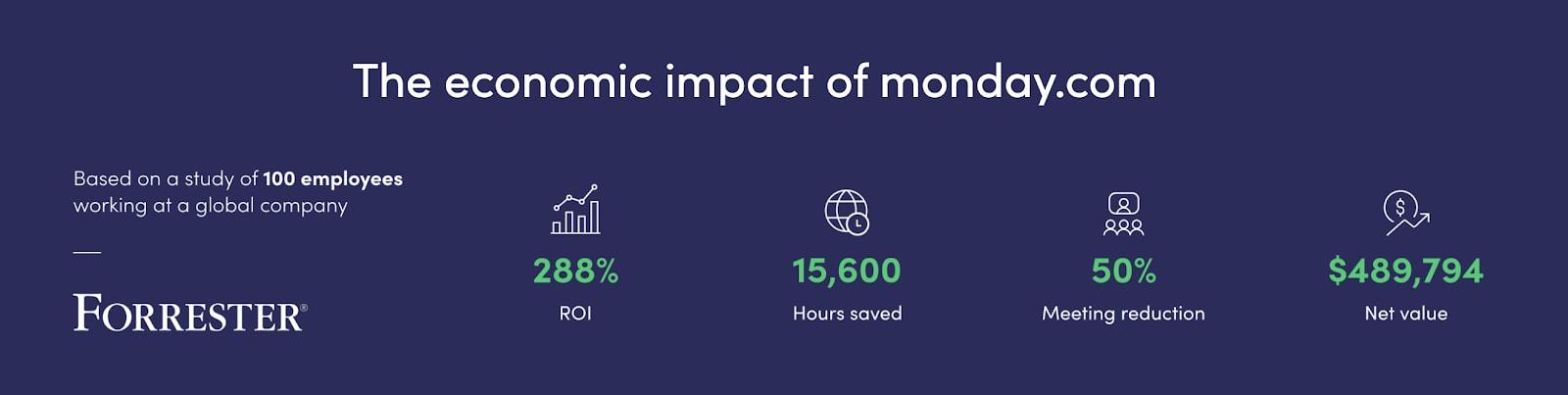 the economic impact of monday.com