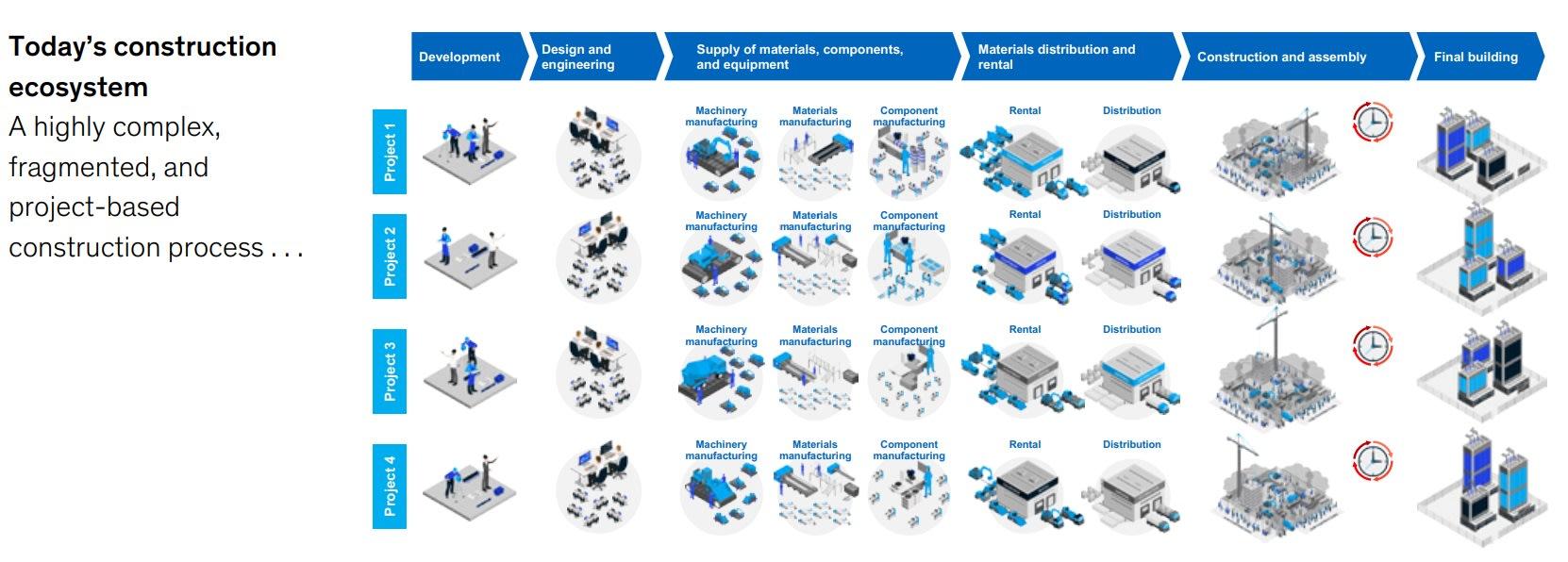 Modern construction ecosystem diagram