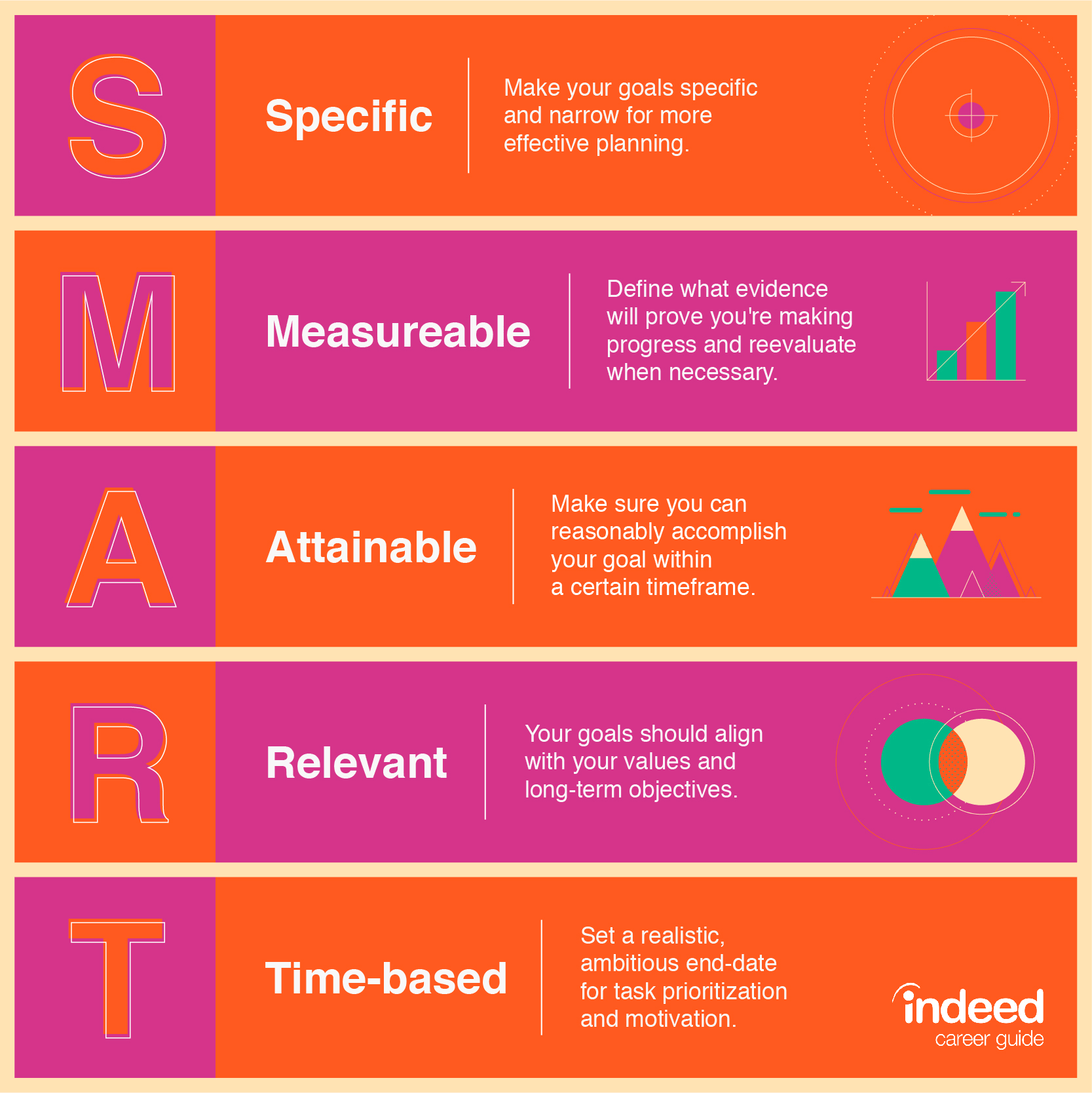An explanation of the 5 letters in a SMART goal.
