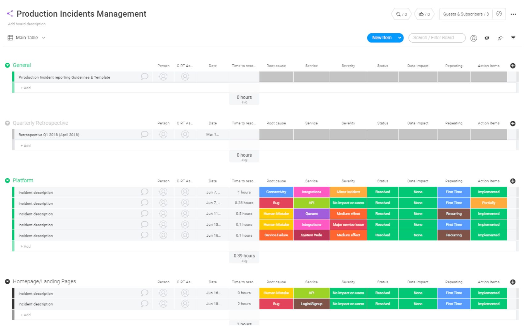 An incident management template from Monday.com