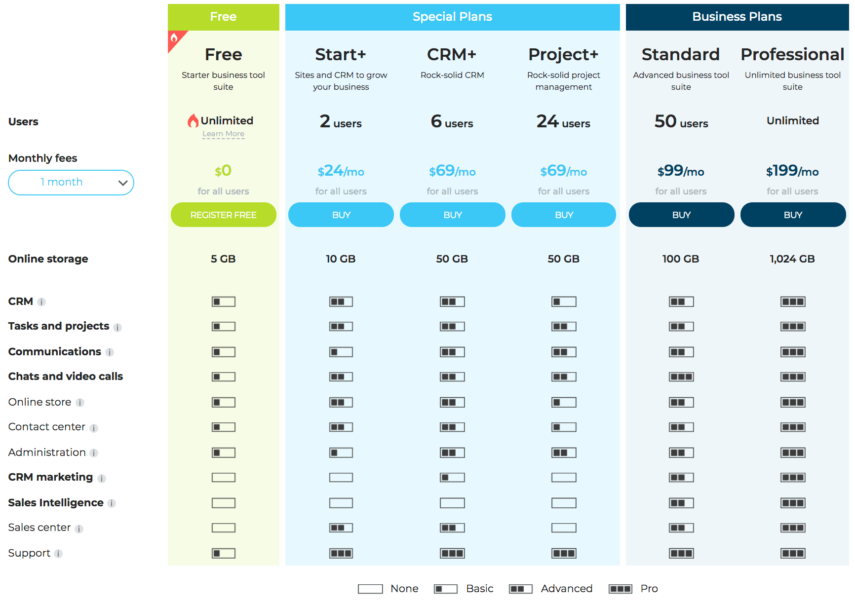 A page showing Bitrix24's pricing.