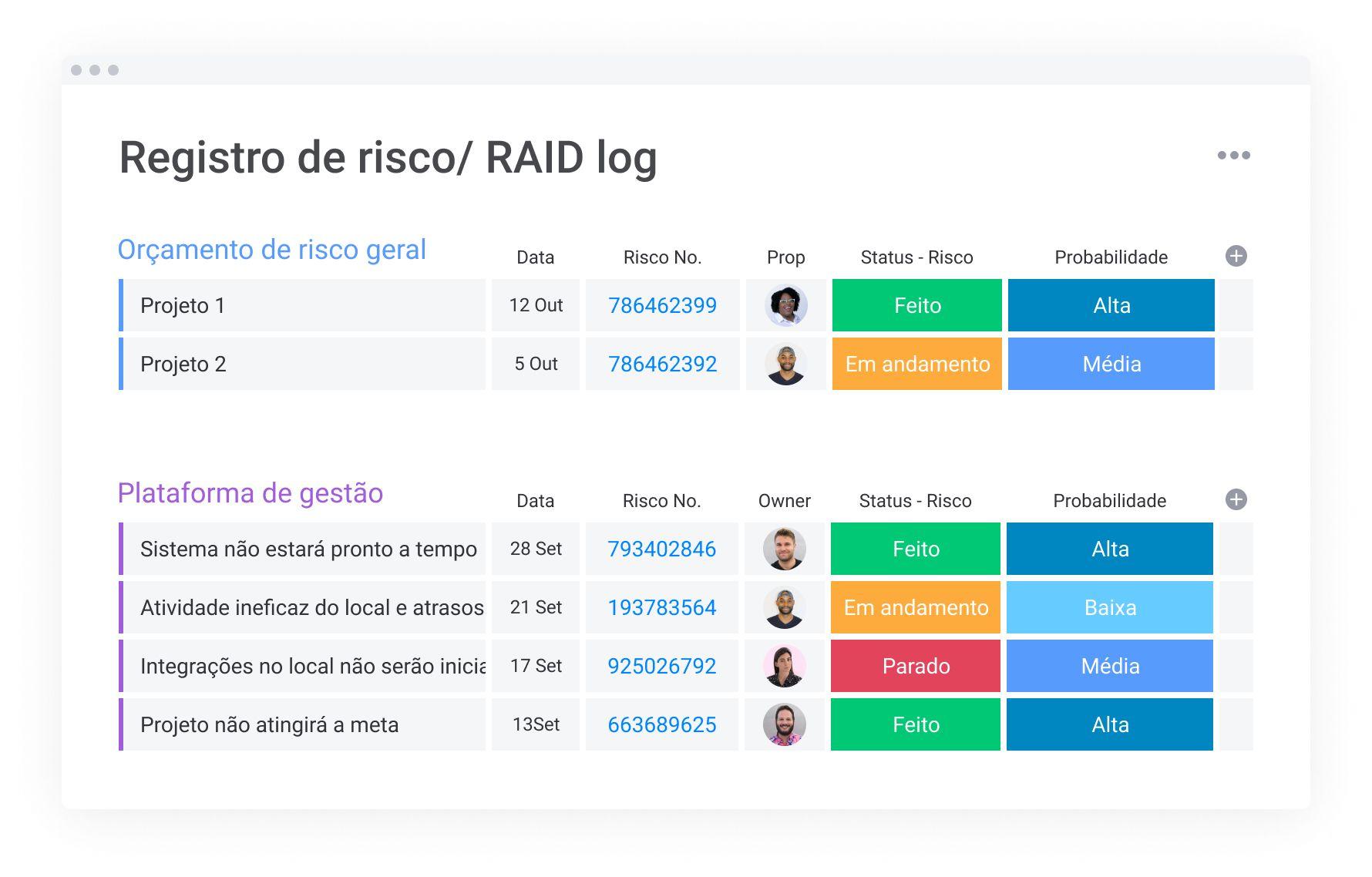 Registro de risco/ RAID log