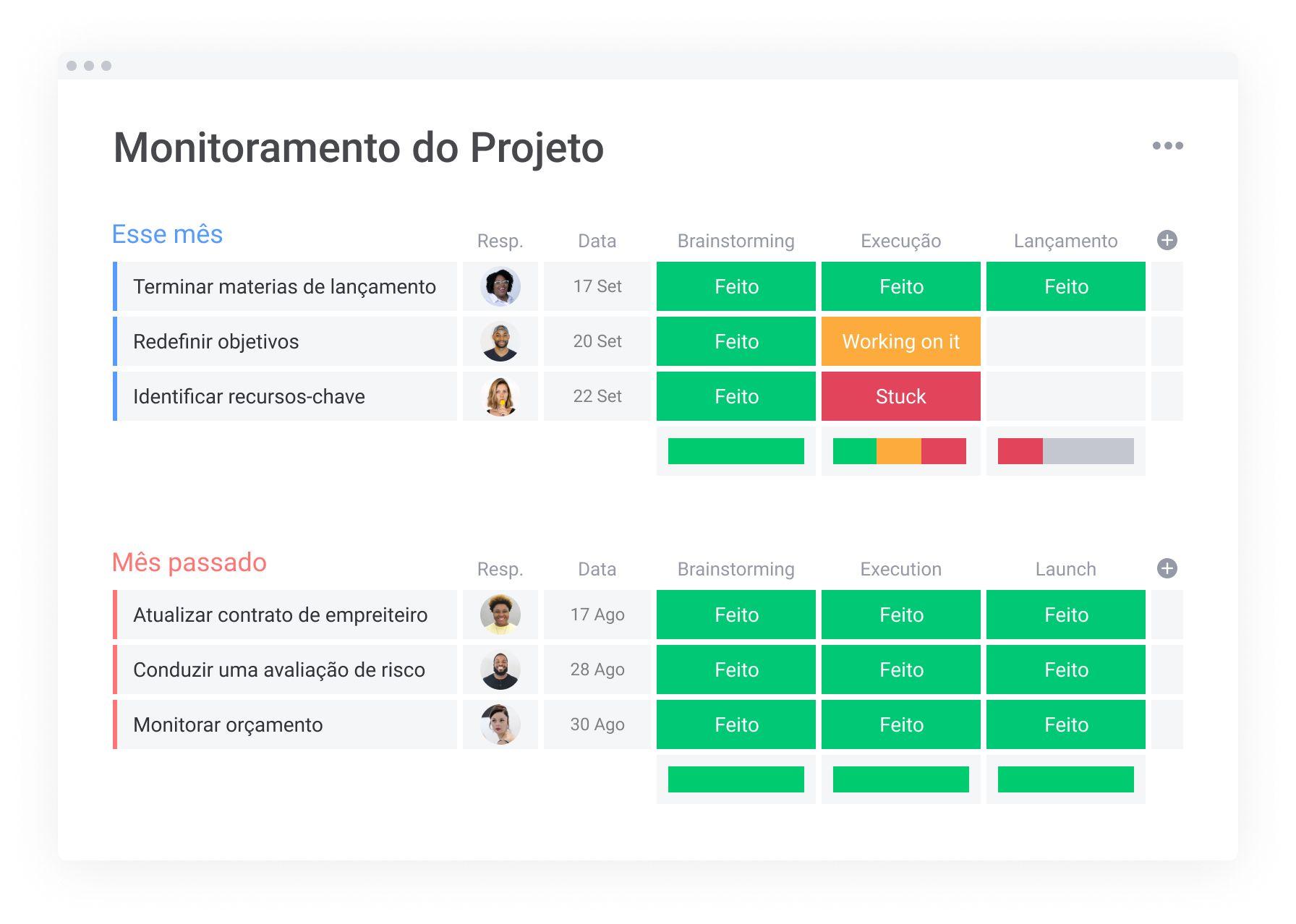 Comece agora com este template de monitoramento de projeto