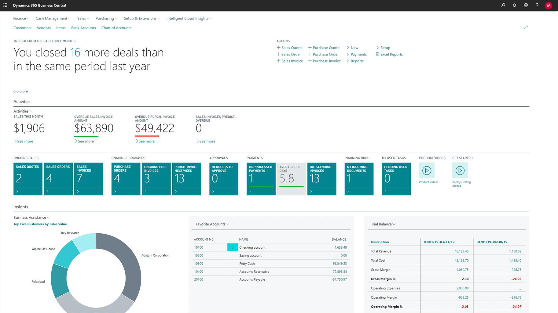 Microsoft Dynamics 365 CRM dashboard