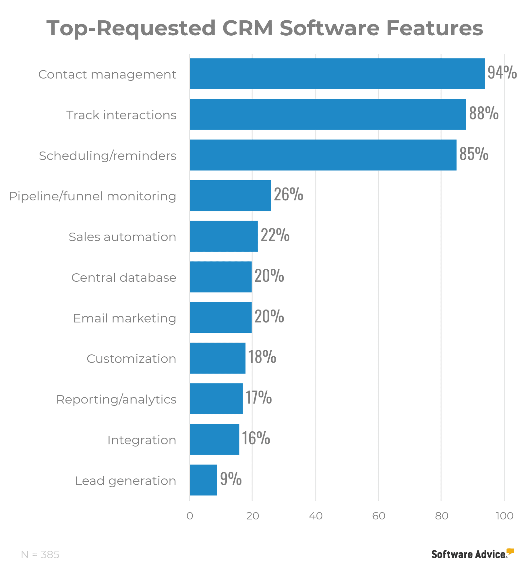 Bar graph showing top-requested CRM software features