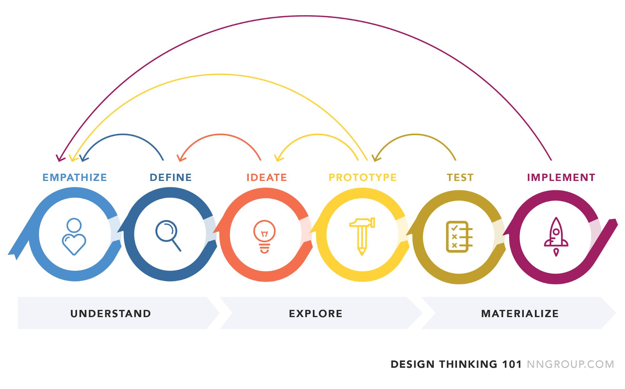 Design thinking diagram