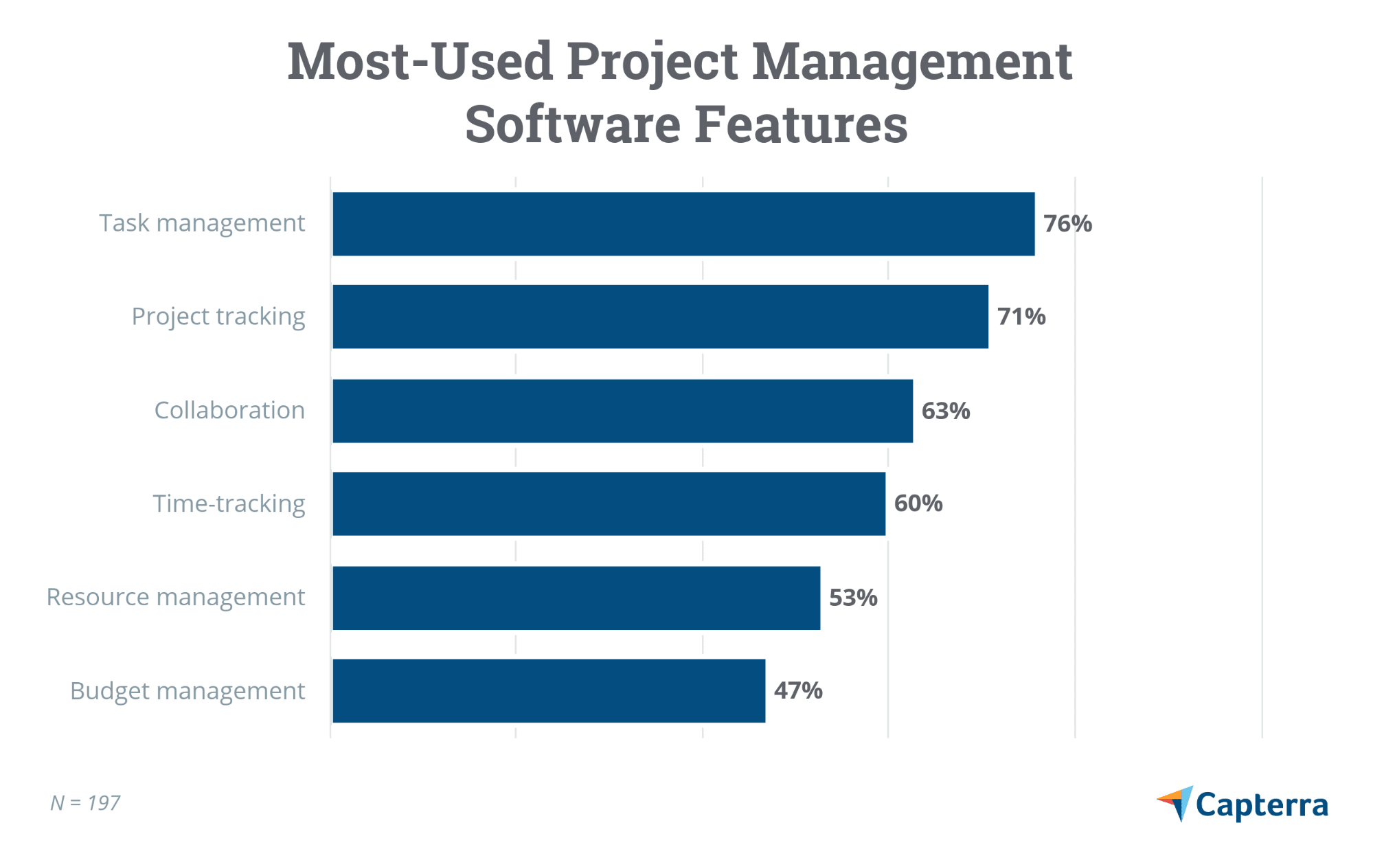Most-used project management software features