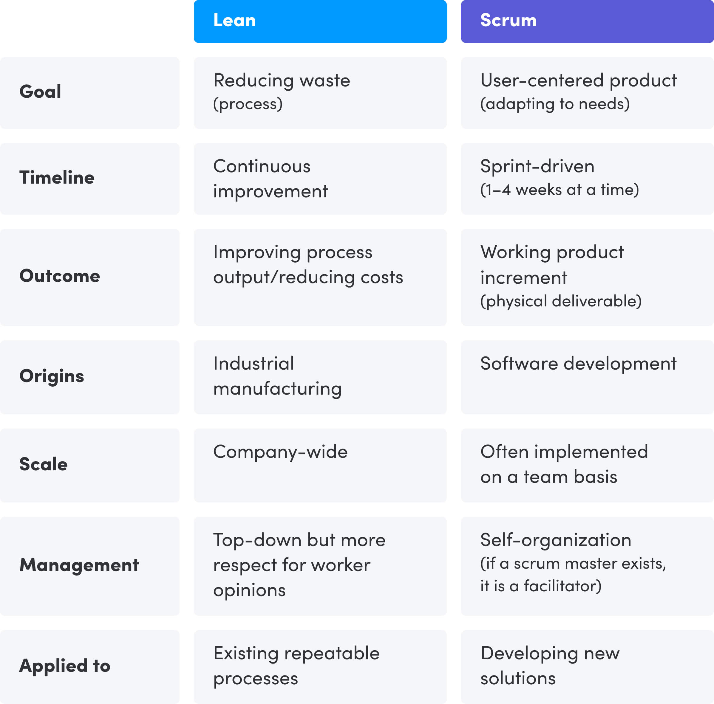 An image showing the differences between lean and scrum boards