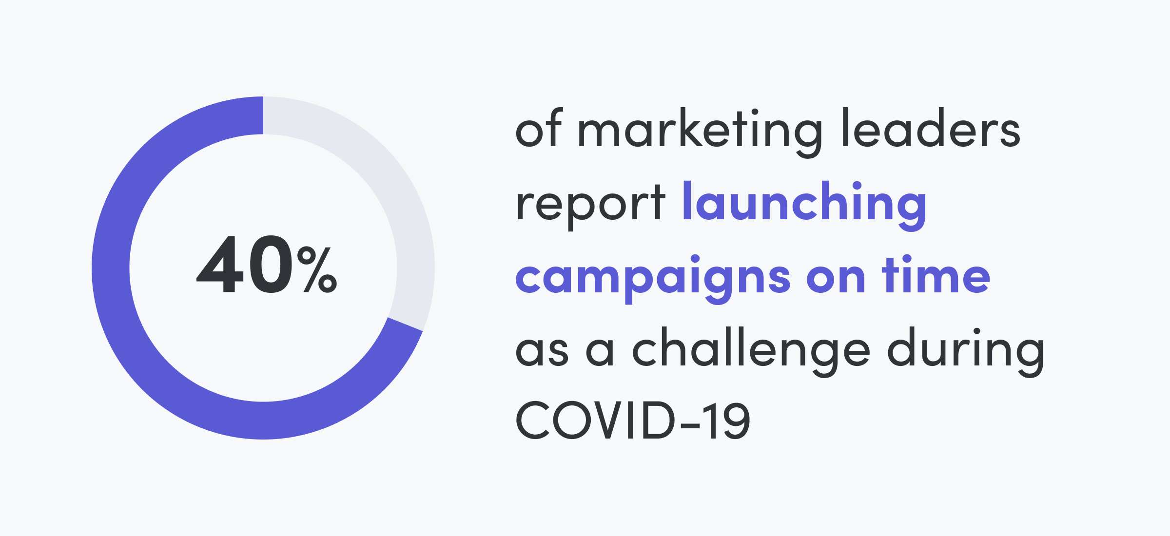 Crisis marketing: Launching campaigns on time