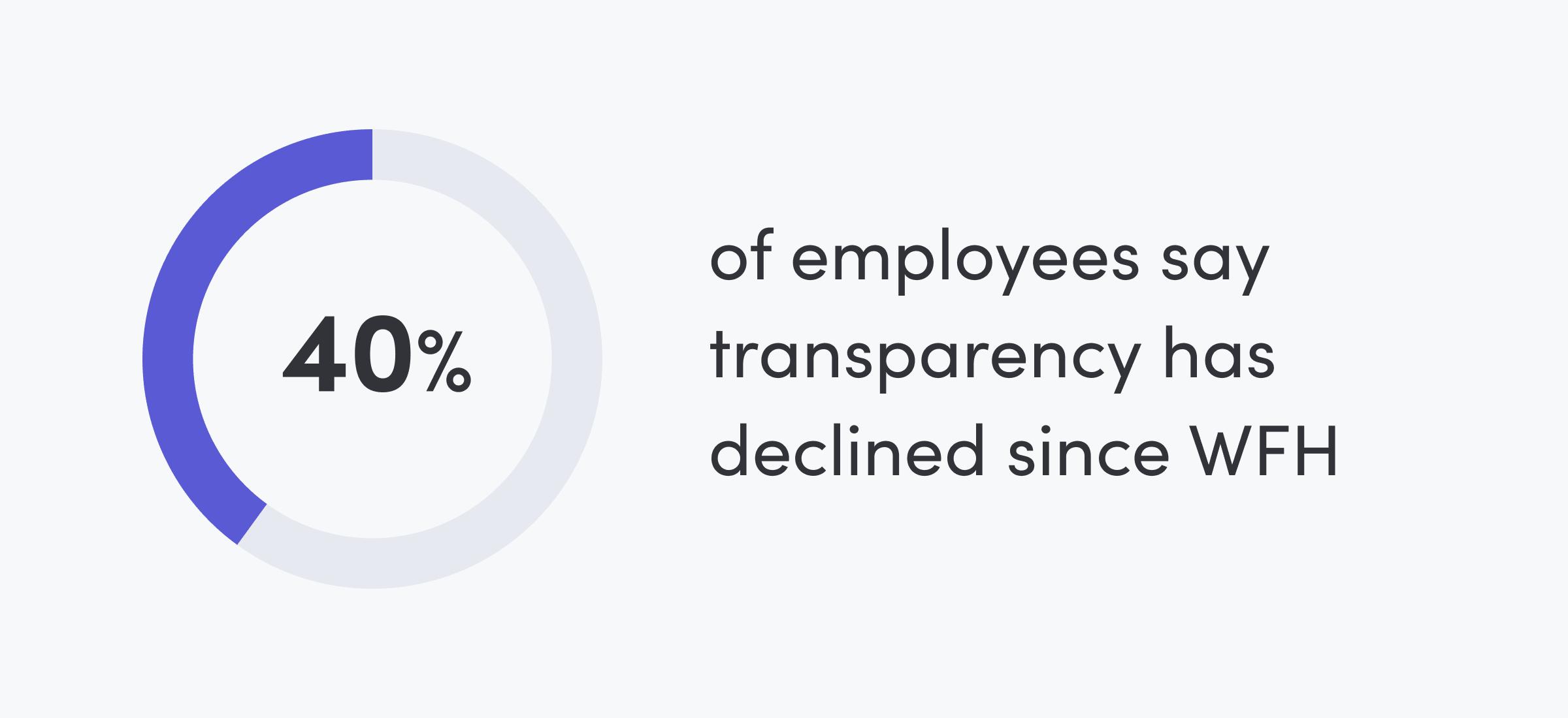 WFH Software: Transparency