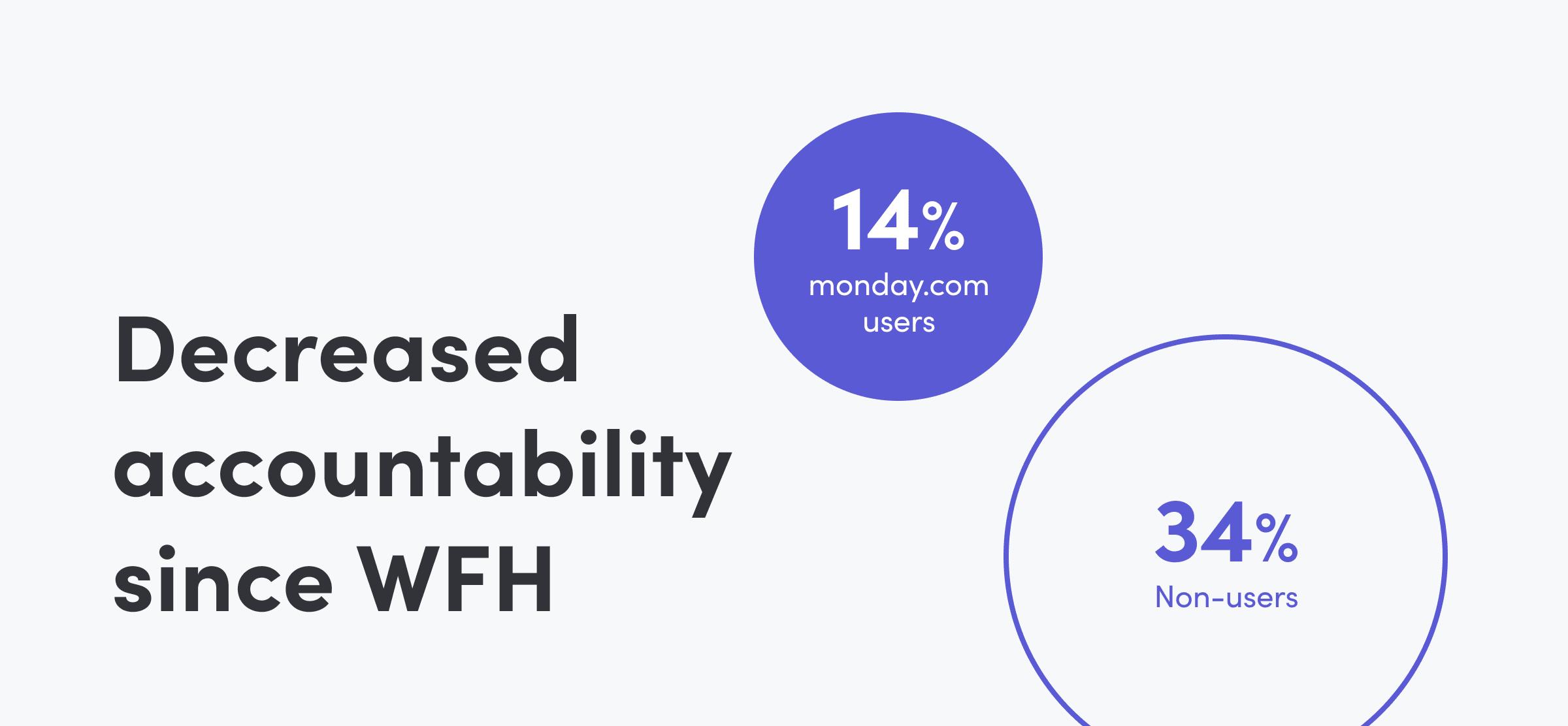 WFH Software: Accountability