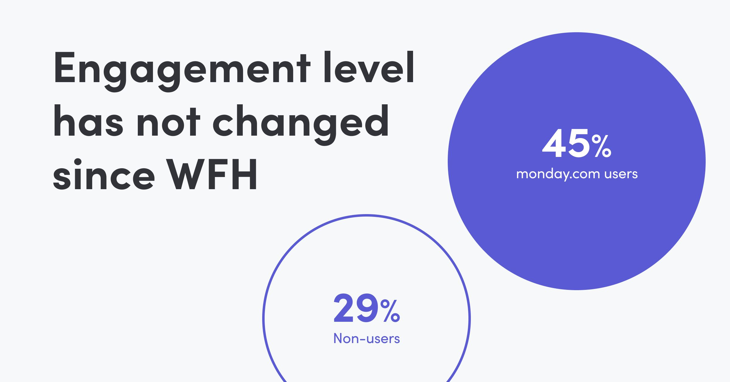 WFH Software: Engagement