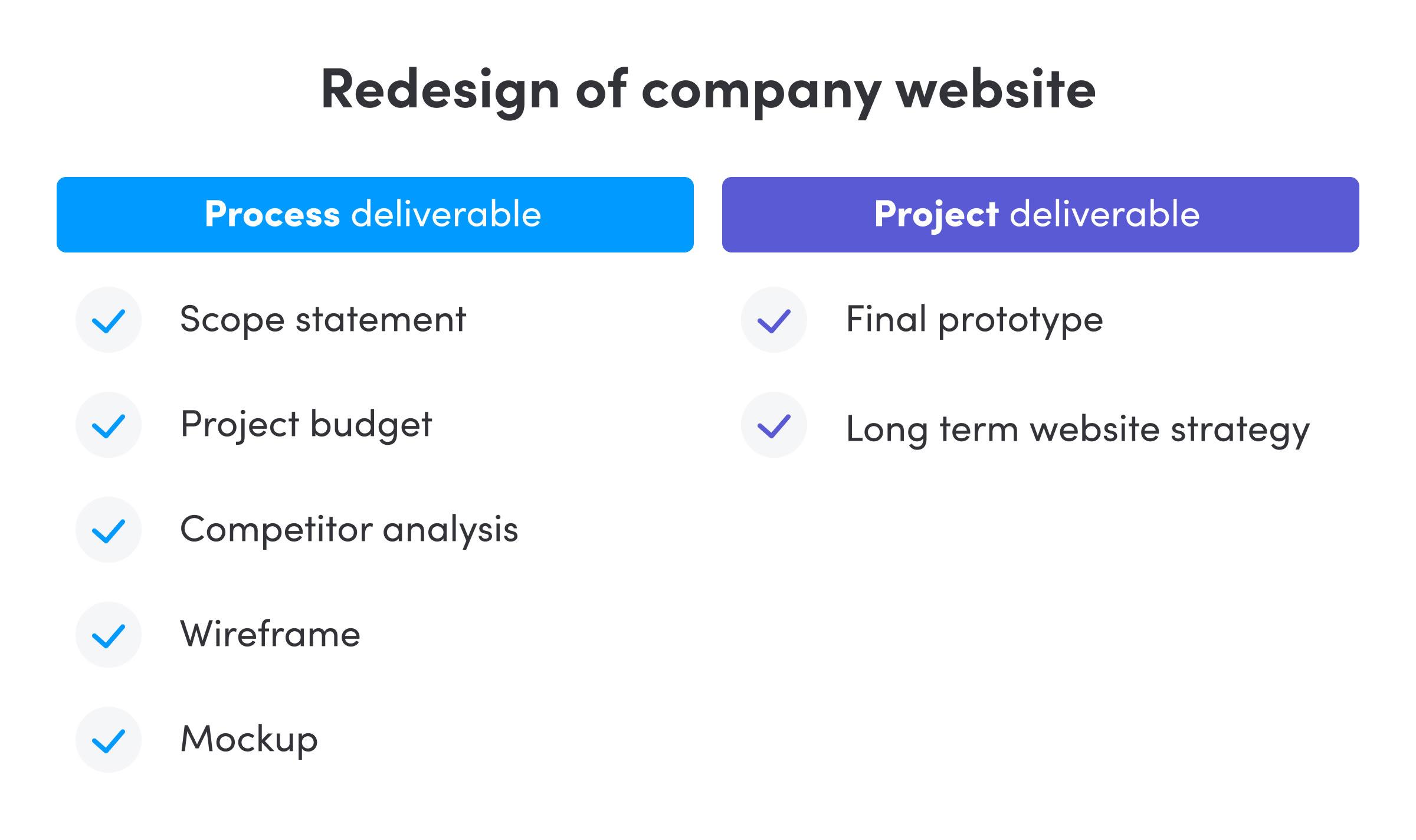 Process vs project deliverables