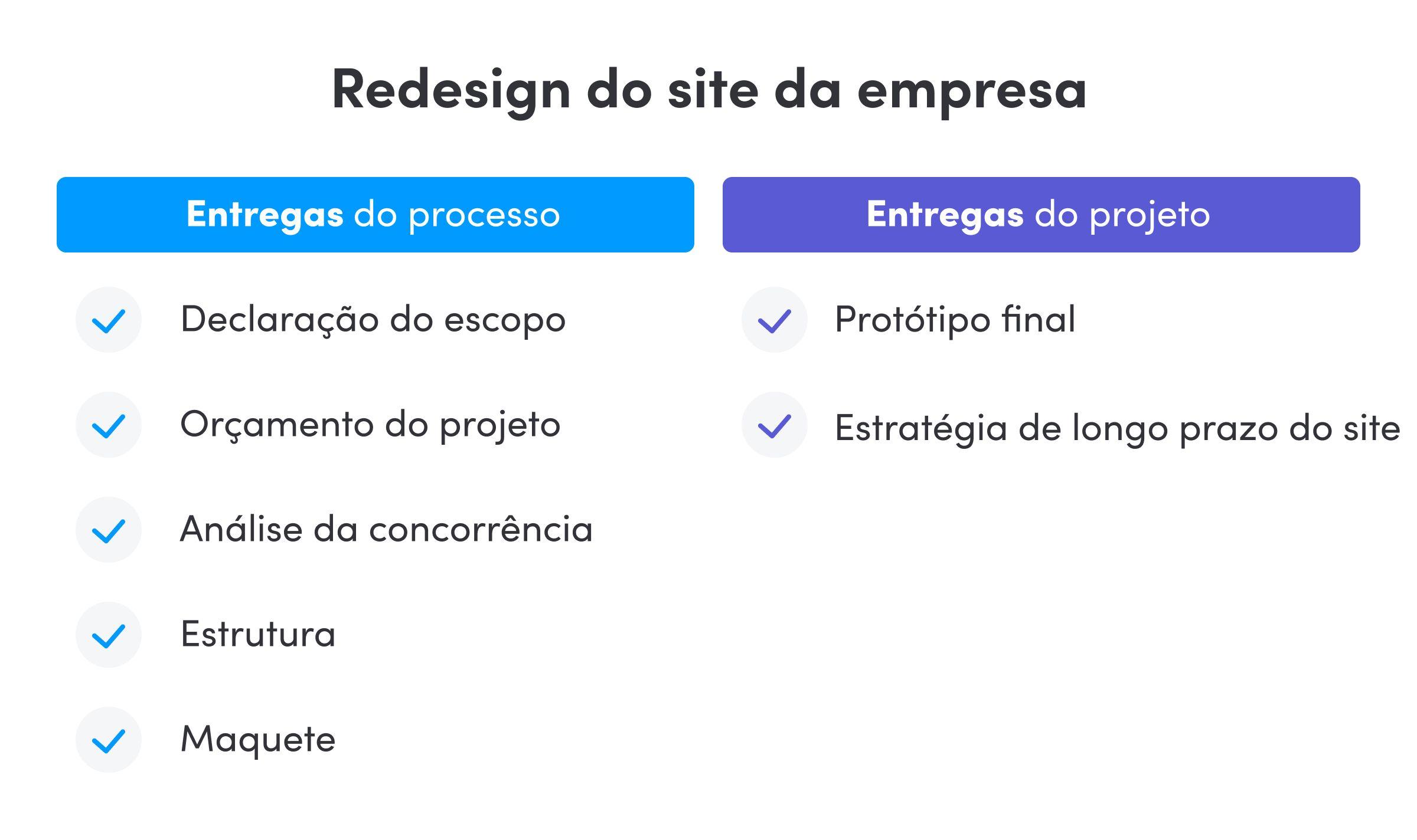 Exemplos de entregas de projeto