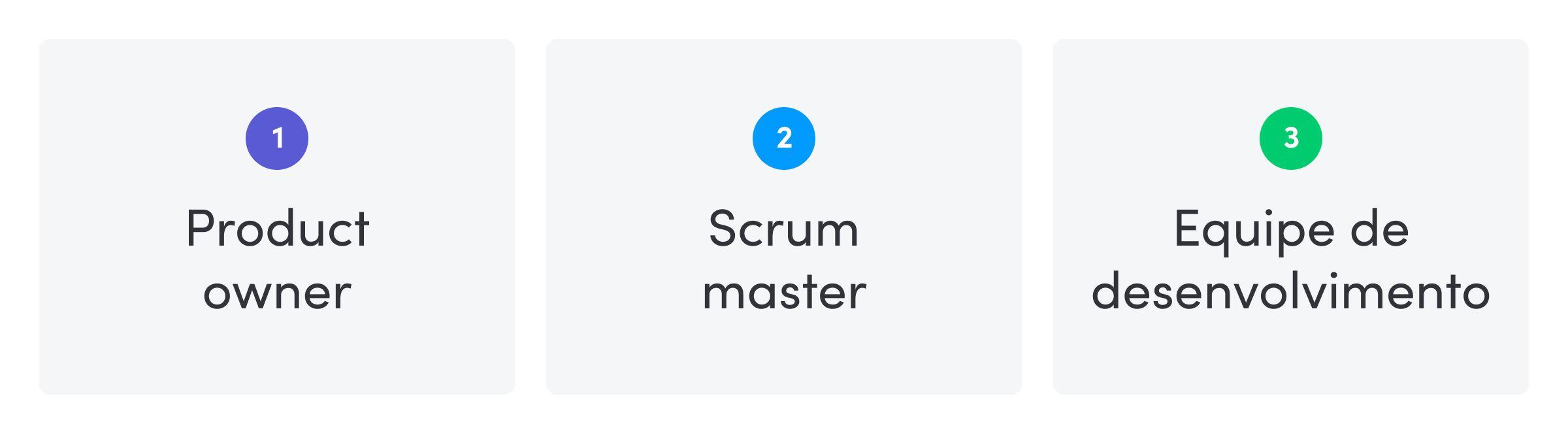 Quais são as funções comuns no Scrum?