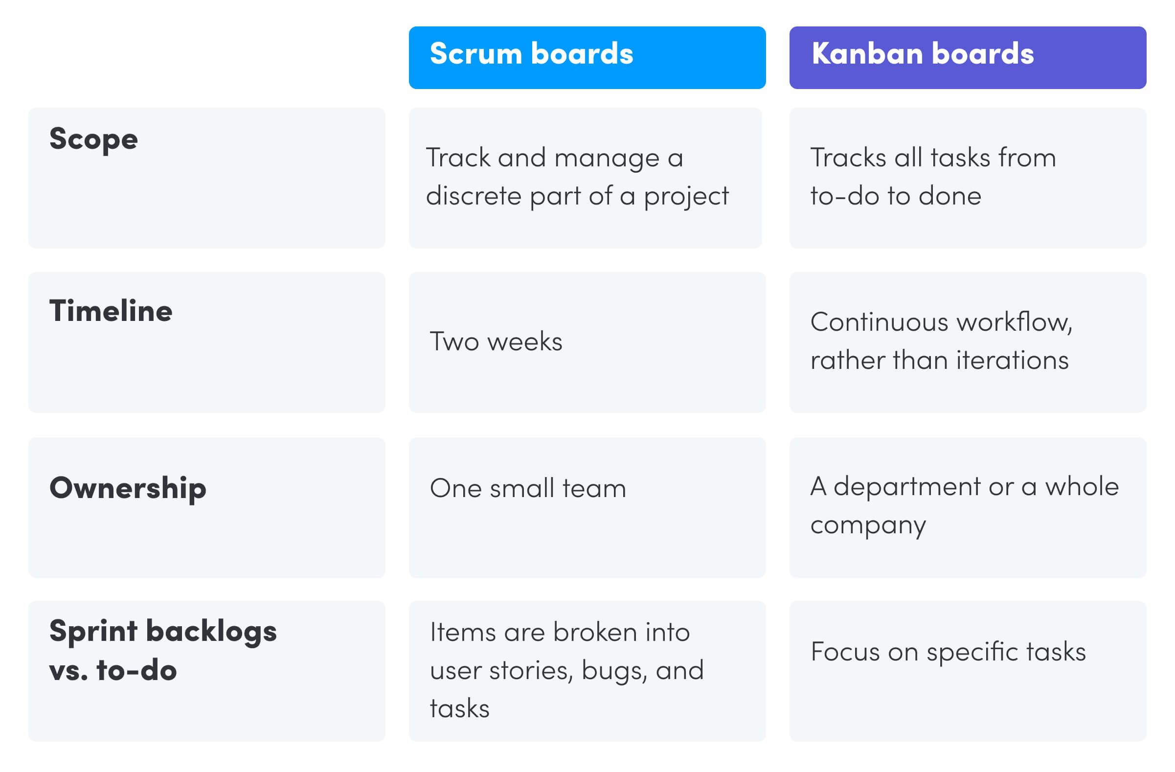A table showing the difference between Scrum boards and Kanban boards