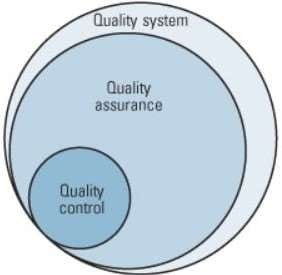 quality system quality assurance quality control graphic visualization