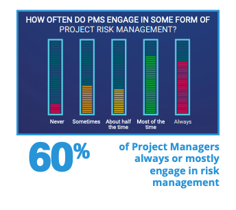 Bar graph showing that 60% of project managers engage in some form of project risk management.